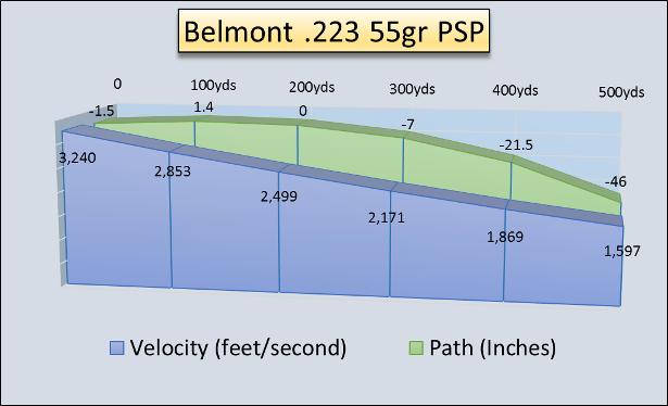 Belmont 223 55gr