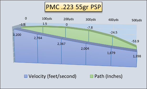 PMC 223SPa