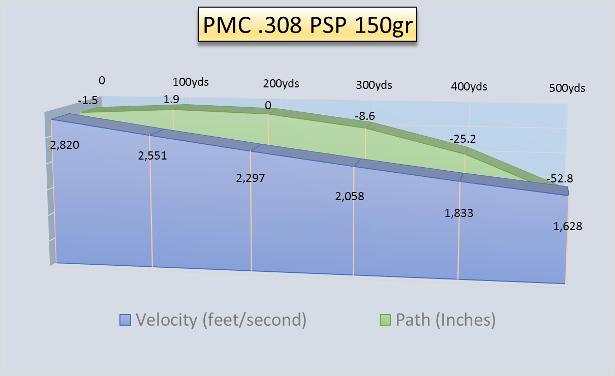 PMC 308 150gr PSP Bal